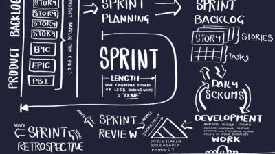Sprint คือ อะไร? นักพัฒนาที่ทำ Agile ต้องรู้