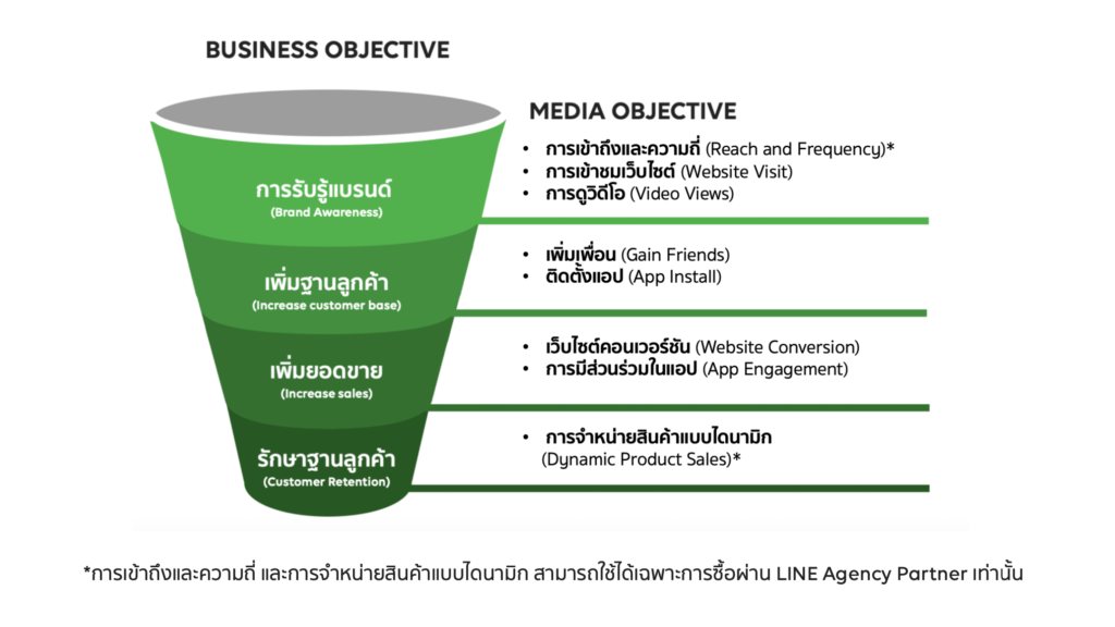 LINE Ad objective